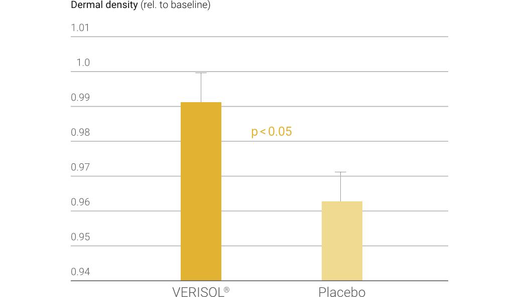 Verisol większa gęstość skóry